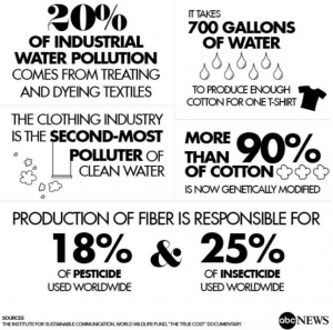 Vervuiling textielindustrie